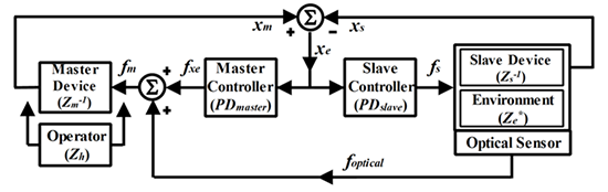 Block diagram of the parallel force/position architecture.